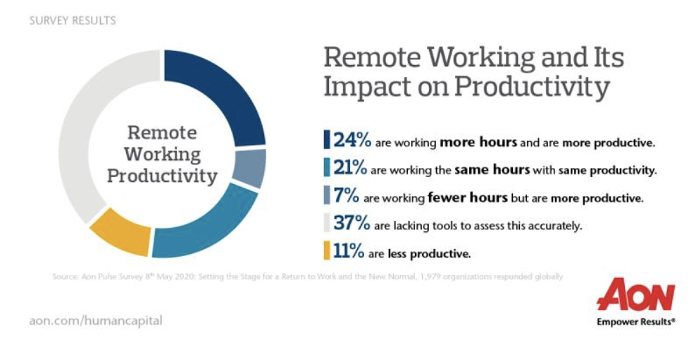 Remote Working and Its Impact on Productivity survey result from Aon